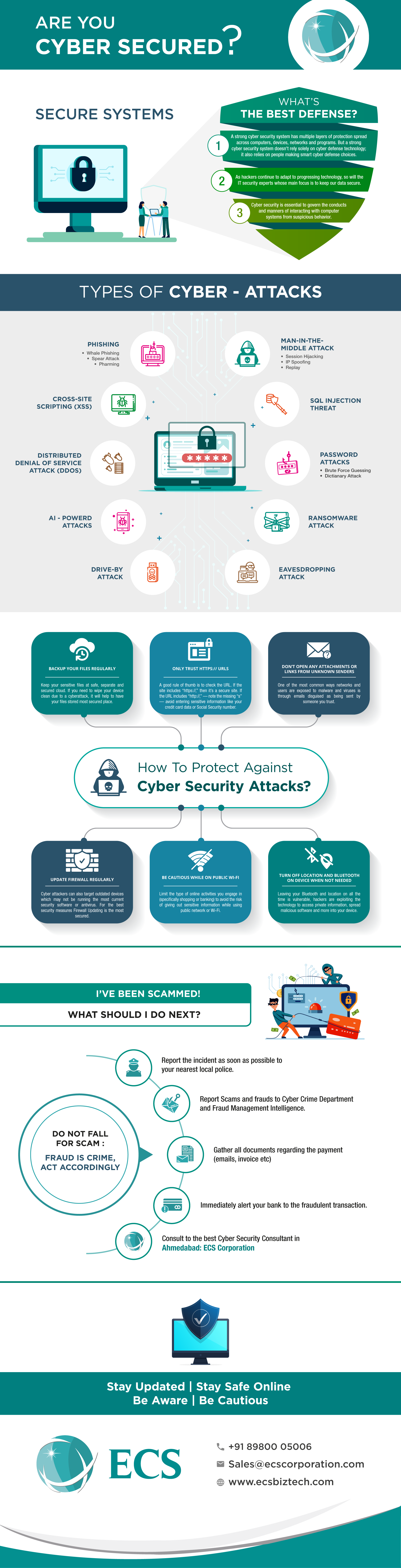 Are You Cyber Secured?
