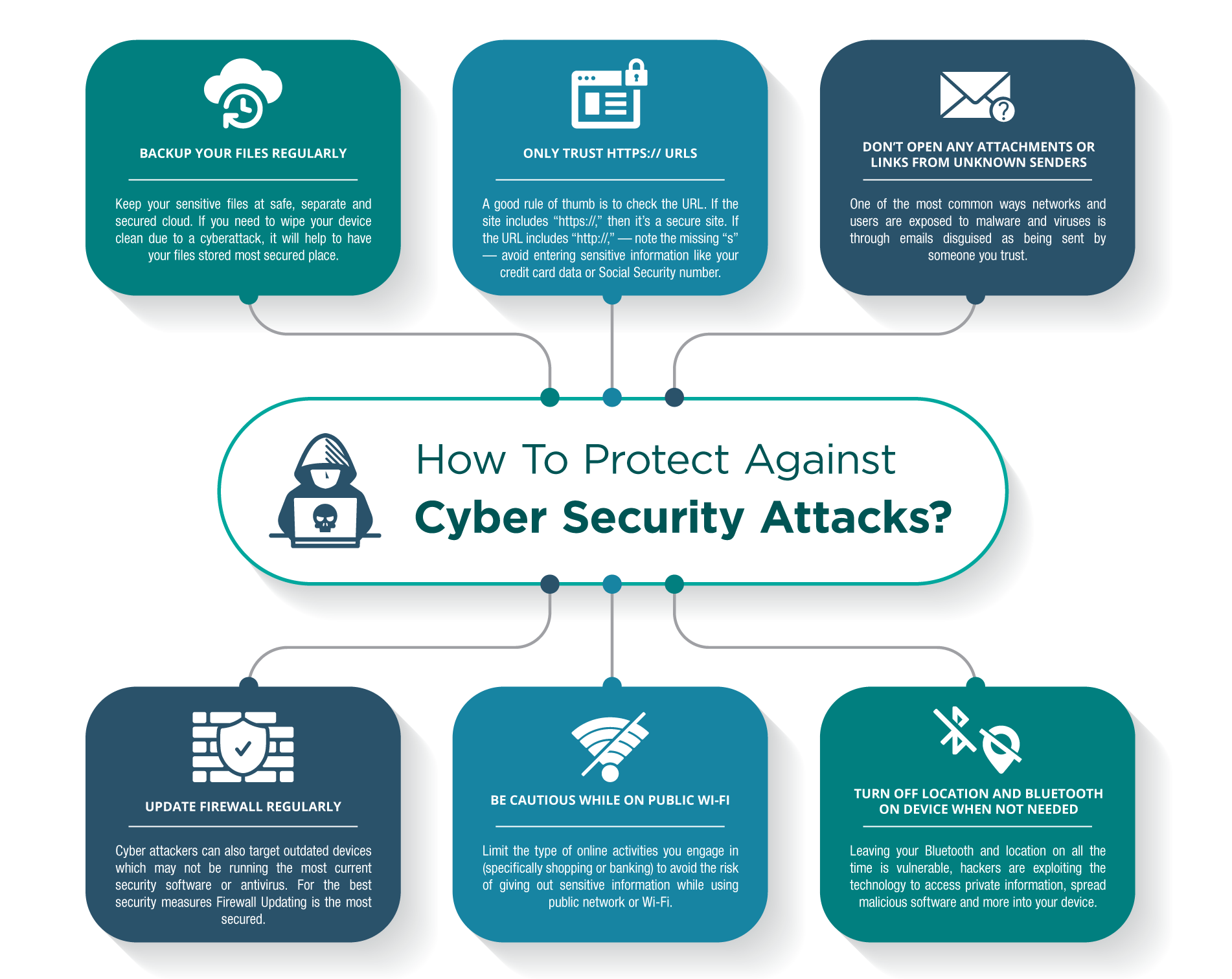 How To Protect Against Cyber Security Attacks?