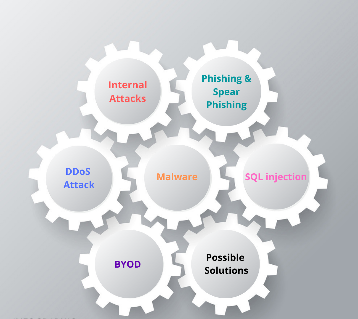 cyber threats to SMEs